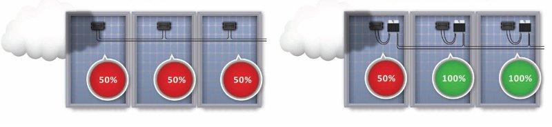 SolarEdge optymalizacja instalacji fotowoltaicznej