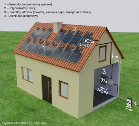 instalacja fotowoltaiczna optymalizowana SolarEdge SafeDC