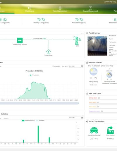 Huawei monitoring Fusionsolar